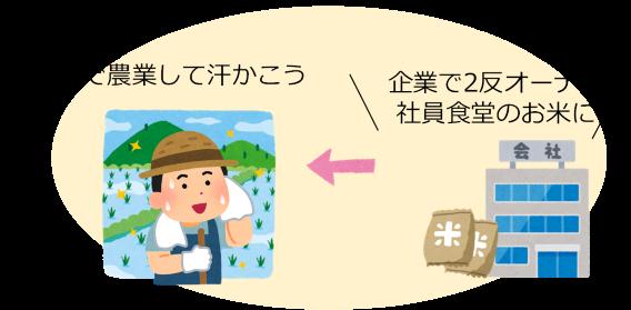企業で2反オーナー、社員食堂のお米に。社員で農業して汗かこう。